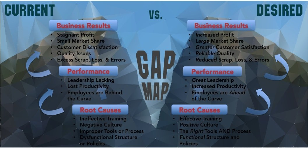 Gap Map - Current Results vs. Desired Results - Effective Training, Positive Culture, Proper Tools, Functional Structures - LEAD TO - Good Leadership Skills, Increased Productivity, Informed Employees - LEAD TO - Increase Profit, Expand Market Share, Greater Customer Satisfaction, Reliable Quality, Reduce Loss, Reduce Errors