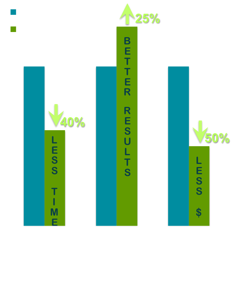 Chart: e-Learning Advantages in learning time, results and learning retention, and cost.